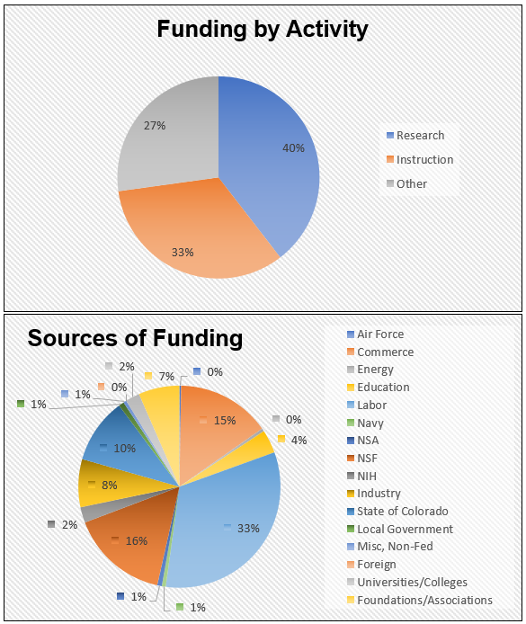 FY20 Sources of Funding