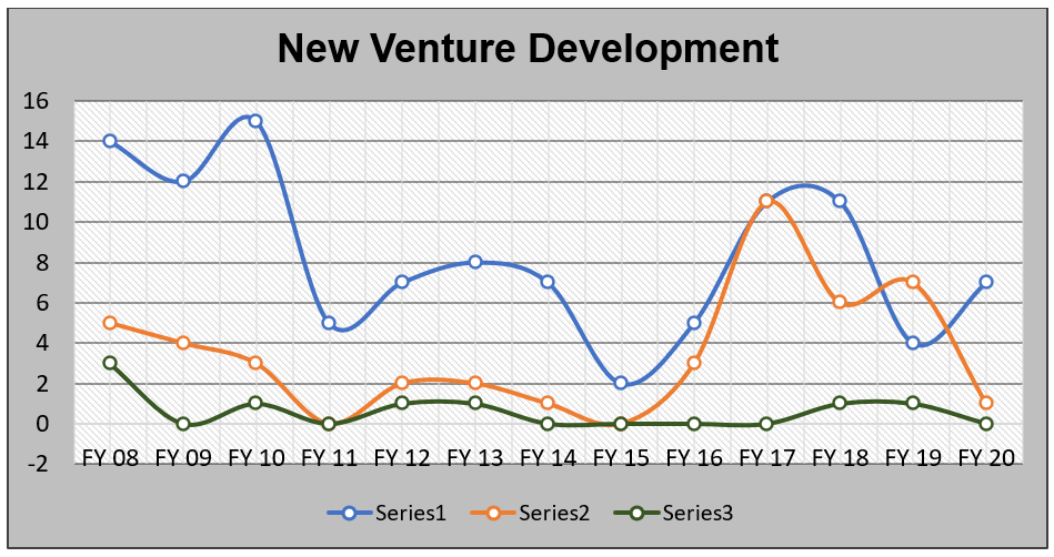 New Venture Development 2020