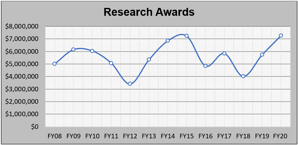 FY20 Research Awards