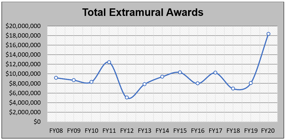 FY20 Total Extramural Awards